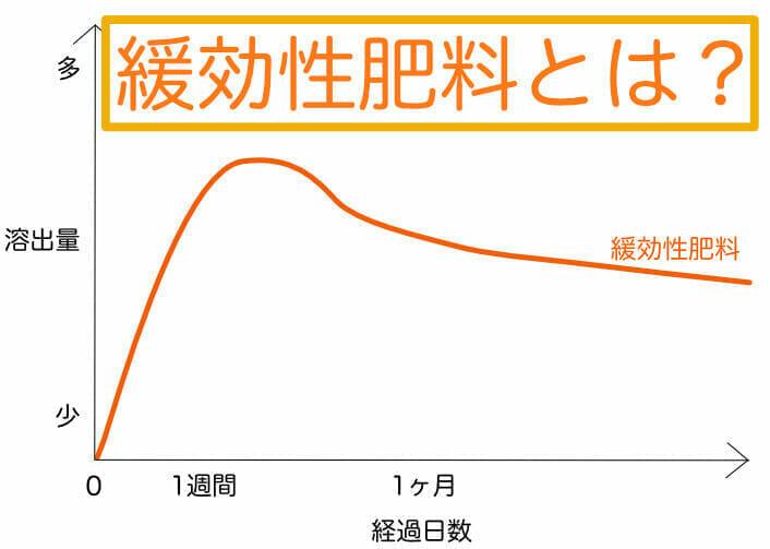 緩効性肥料の経過日数に対する溶出量の変化