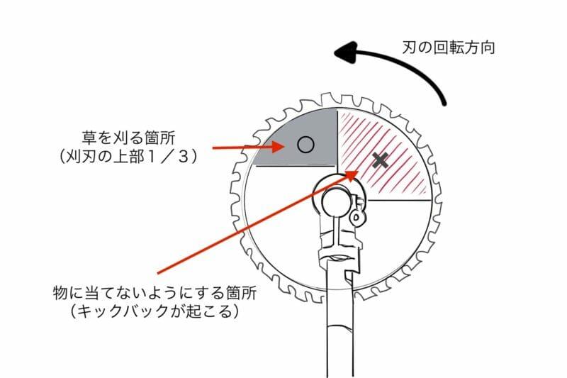 キックバックなど事故を防止するための、刈刃の当てる適切な箇所
