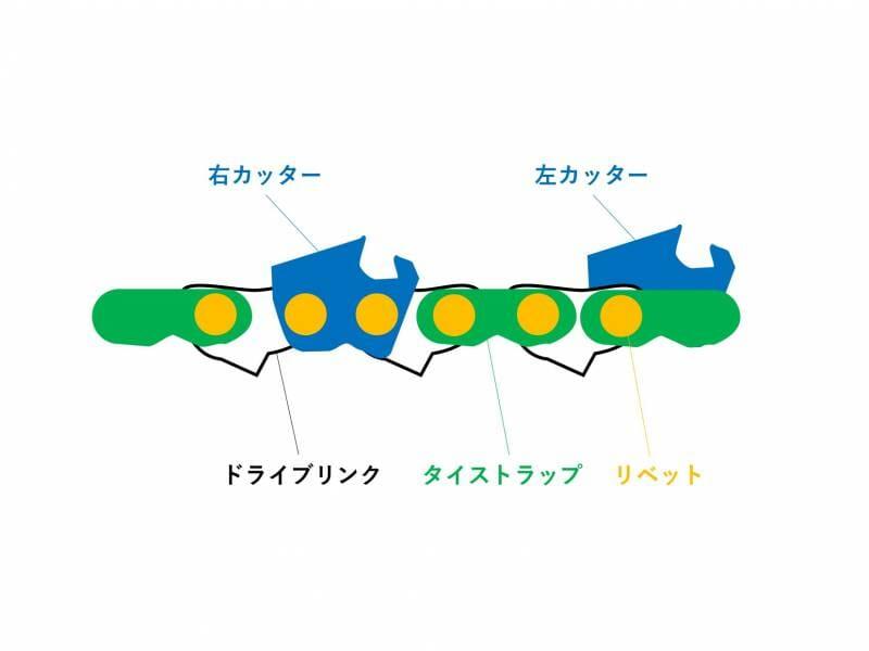 ソーチェーンの構造を図示するイラスト