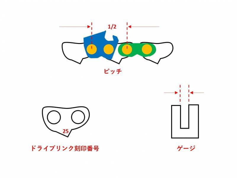 ソーチェーンのサイズ(ピッチとゲージ)を図示するイラスト