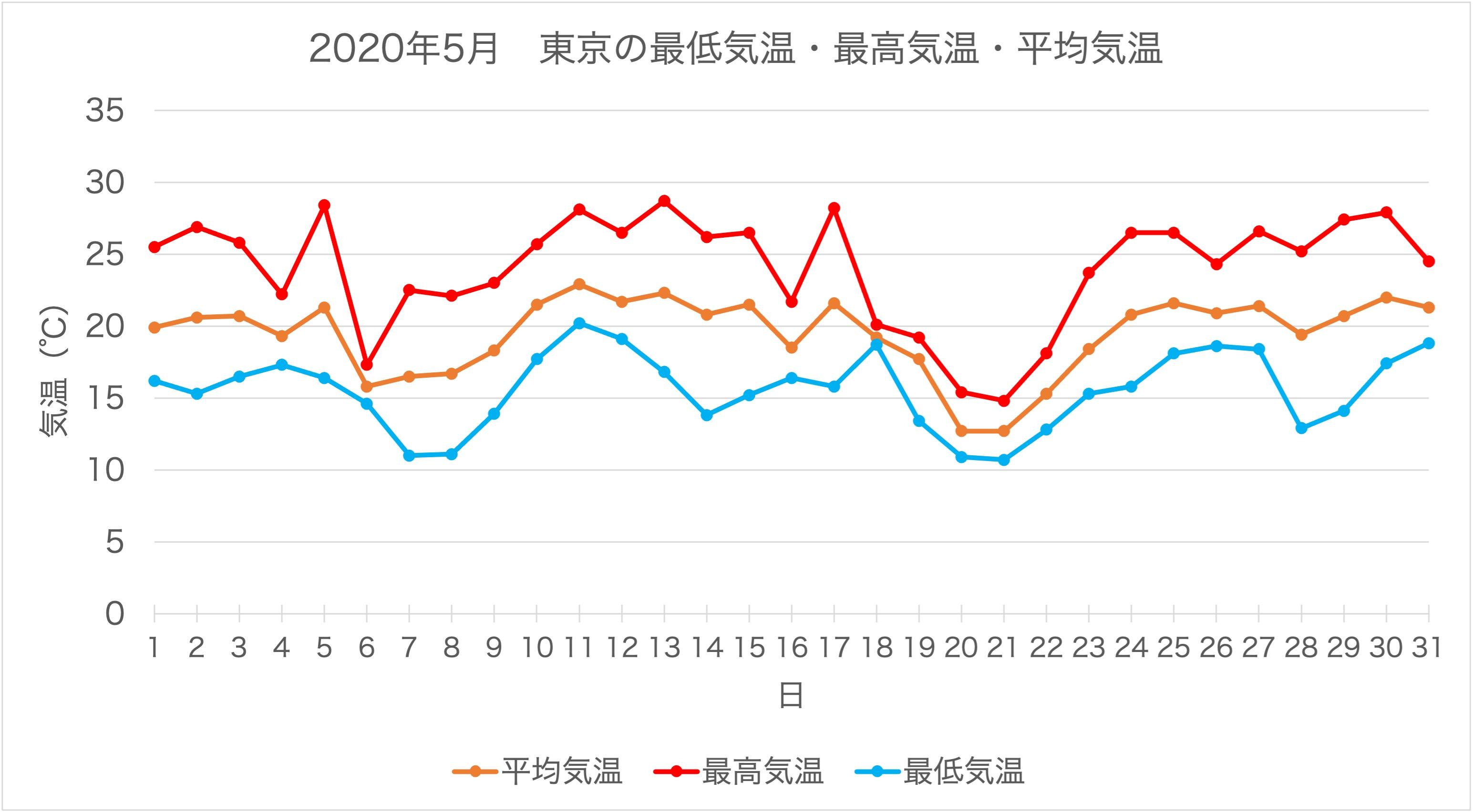 2020年5月の東京の最低気温・最高気温・平均気温のグラフです。