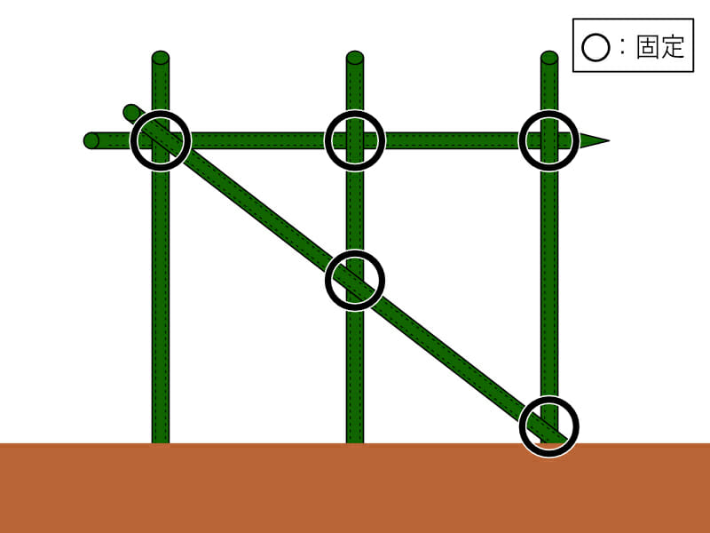 直立式の支柱の立て方と固定の箇所を示した画像です。