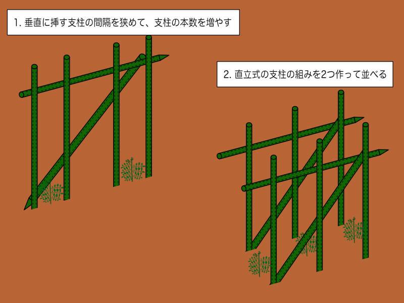 2本仕立ての場合の支柱の立て方について説明した画像です。