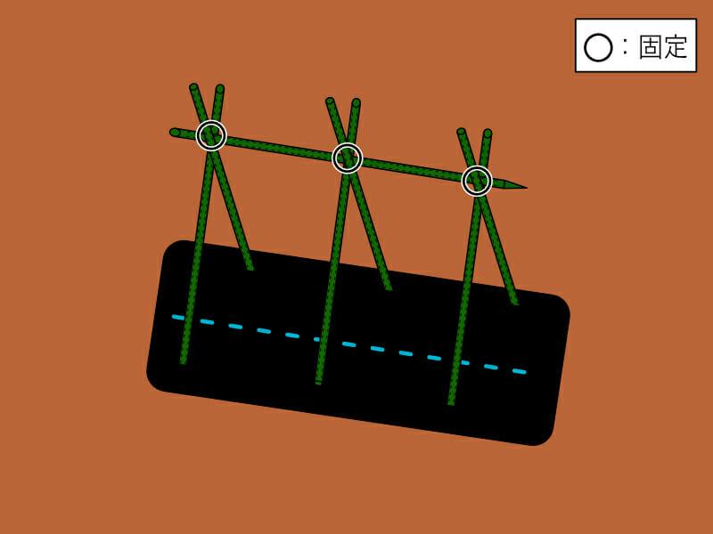 合掌式(合掌造り)の支柱の立て方と固定の箇所を示した画像です。