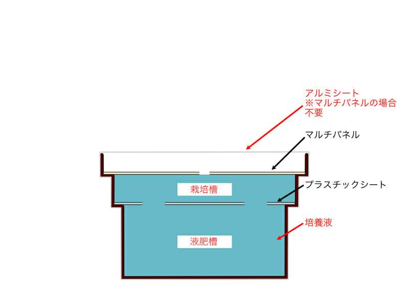 自作の水耕栽培システムに使用する容器にプラスチックシートとマルチパネルを載せ、培養液を充填した状態のイラストです。
