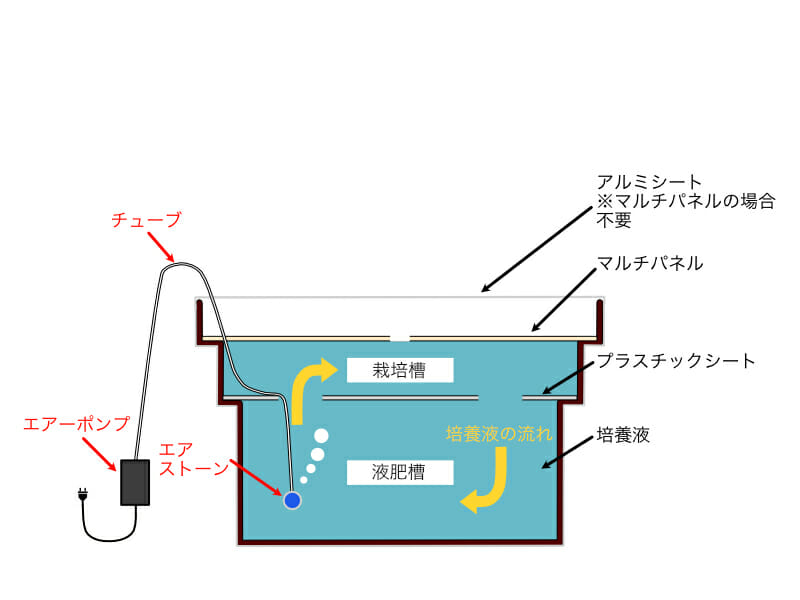 自作の水耕栽培システムに使用する容器にプラスチックシートとマルチパネルを載せ、培養液を充填し、エアポンプで培養液を循環させている様子のイラストです。