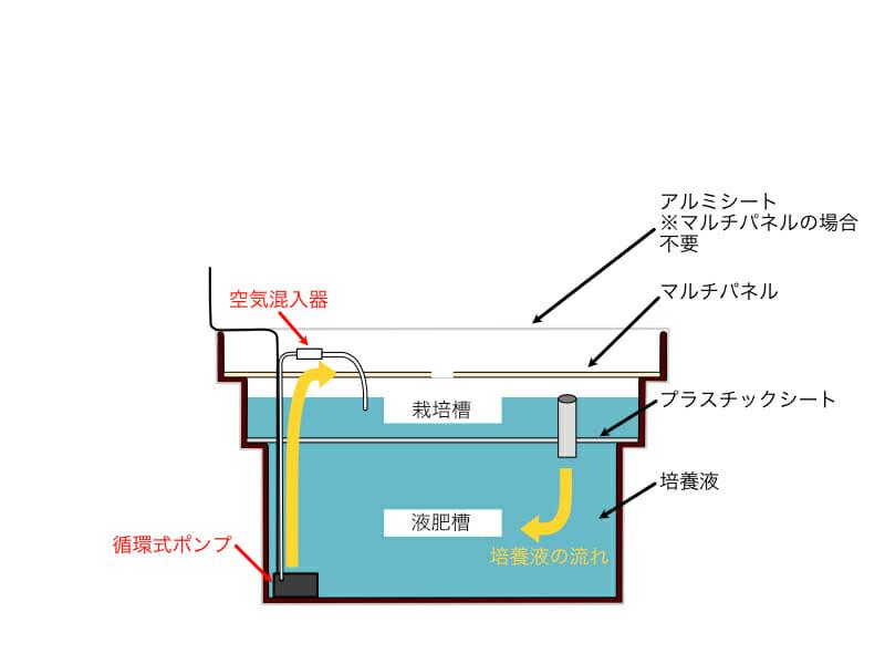 自作の水耕栽培システムに使用する容器にプラスチックシートとマルチパネルを載せ、培養液を充填し、循環式ポンプで培養液を循環させている様子のイラストです。
