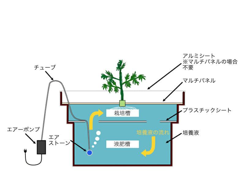 自作の水耕栽培システムの設備の一例です。