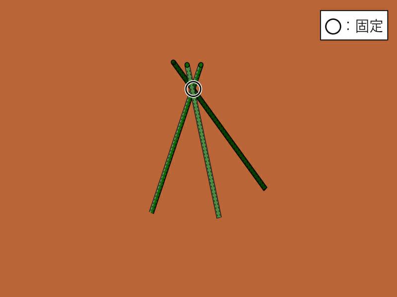 やぐら式(ピラミッド式)の支柱の立て方と固定の箇所を示した画像です。