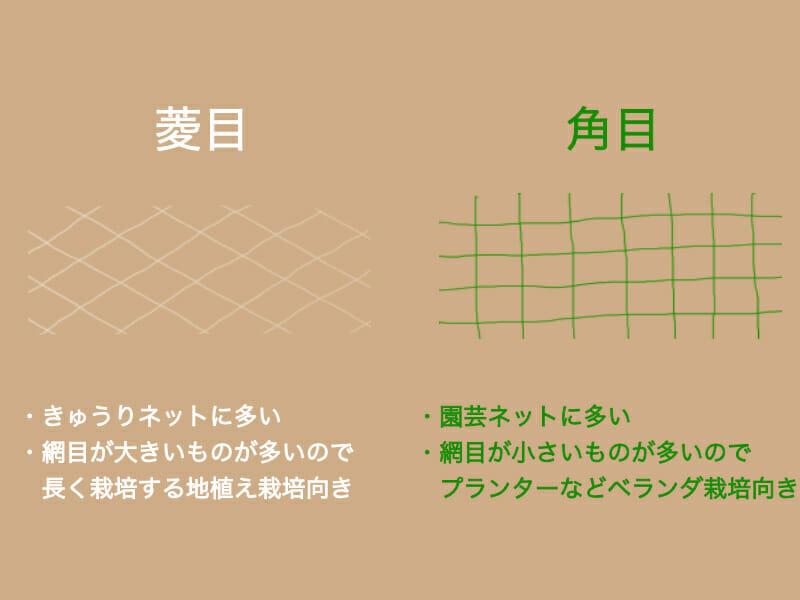 ネットの網目による違いを示した画像です。菱目はきゅうりネットに多く採用されており、長く栽培する地植え栽培に向いています。角目は一般的な園芸ネットに採用される事が多く、プランターなどベランダ栽培に向いています。