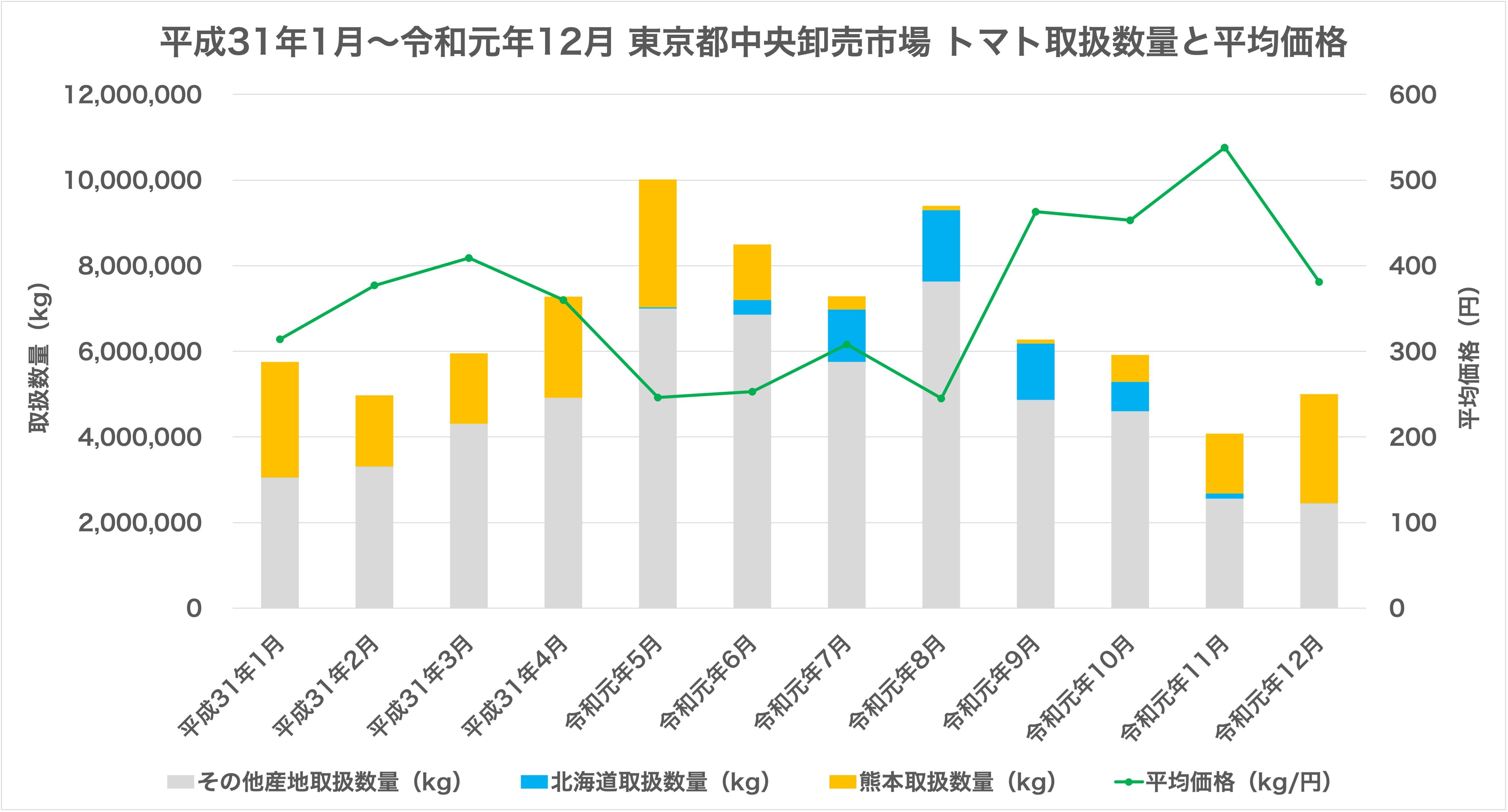 平成31年1月〜令和元年12月の東京都中央卸売市場でのトマトの取扱数量と平均価格を示した図です。