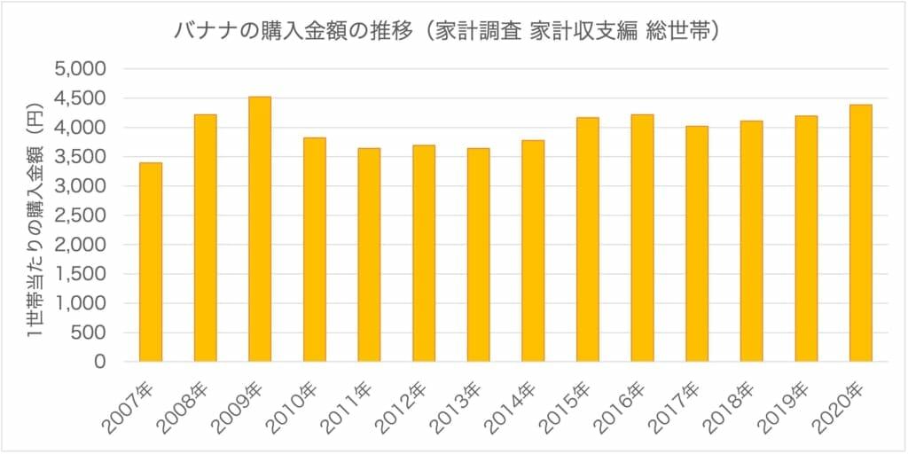 1世帯当たりのバナナの購入金額の推移を示したグラフです。政府統計の総合窓口e-stat 家計調査 家計収支編 総世帯におけるバナナの購入金額から作成しています。