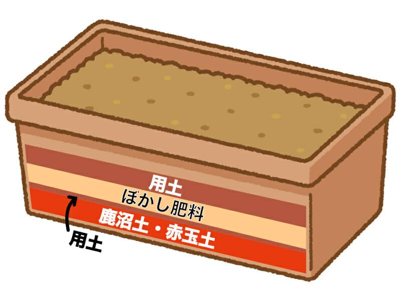 プランターにおけるぼかし肥料の使い方を示したイラストです。