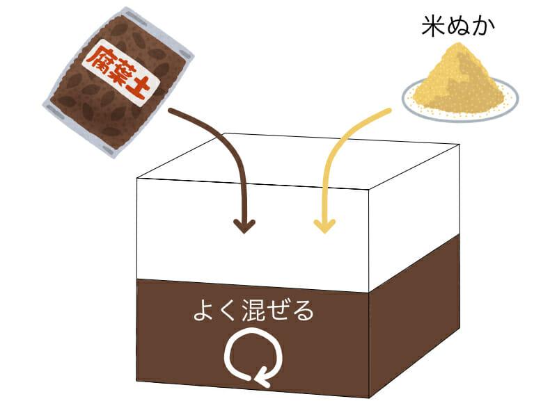 ダンボールを使った生ゴミコンポストの作り方を示したイラストです。まず最初に米ぬかと腐葉土をよく混ぜて発酵状態にします。