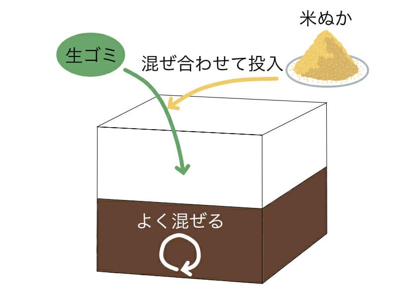 ダンボールを使った生ゴミコンポストの作り方を示したイラストです。生ゴミと米ぬかを混ぜ合わせて投入し、よく混ぜます。