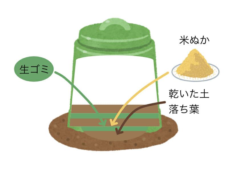 コンポスターの内部を表したイラストです。穴を掘ったところに乾いた土や落ち葉と米ぬか・生ゴミを交互に入れていきます。