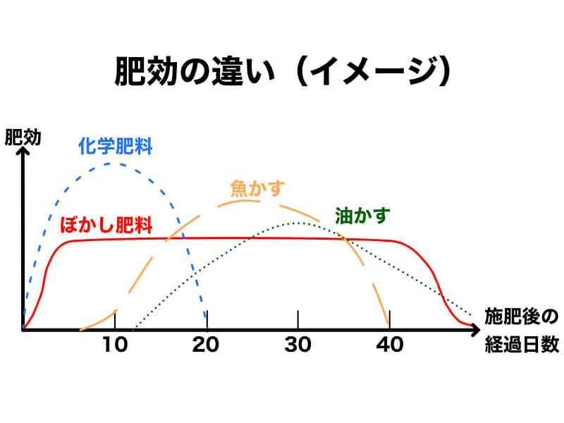 化学肥料、ぼかし肥料、魚かす、油かすの肥効の違いを表したイメージ図です。