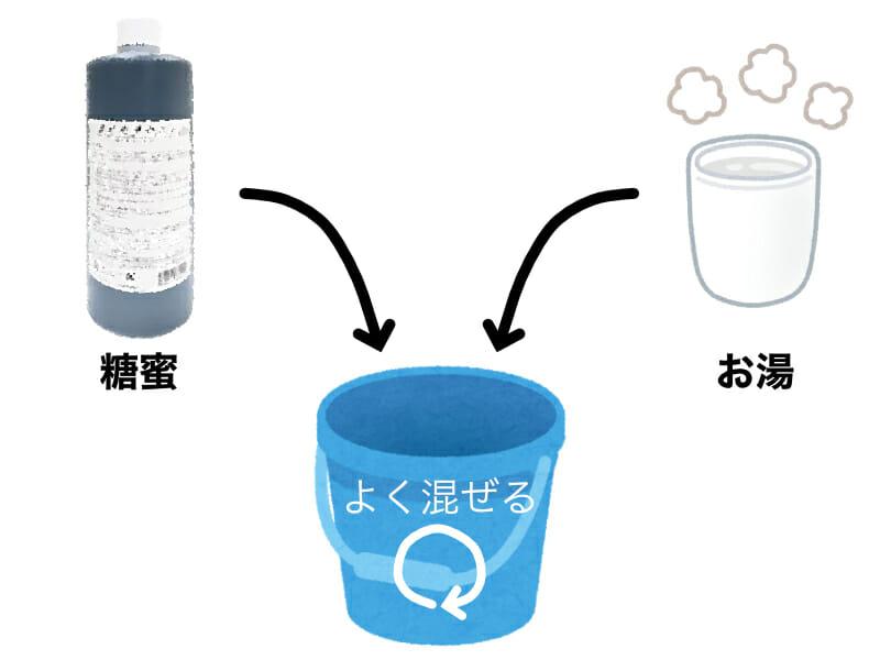 EMボカシの作り方を示したイラストです。手順1:糖蜜をお湯で溶かします。