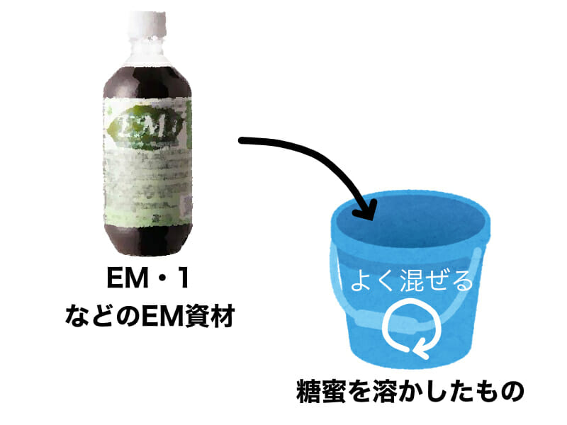 EMボカシの作り方を示したイラストです。手順2:糖蜜を溶かしたものにEM・1などのEM資材を投入して混ぜ合わせます。