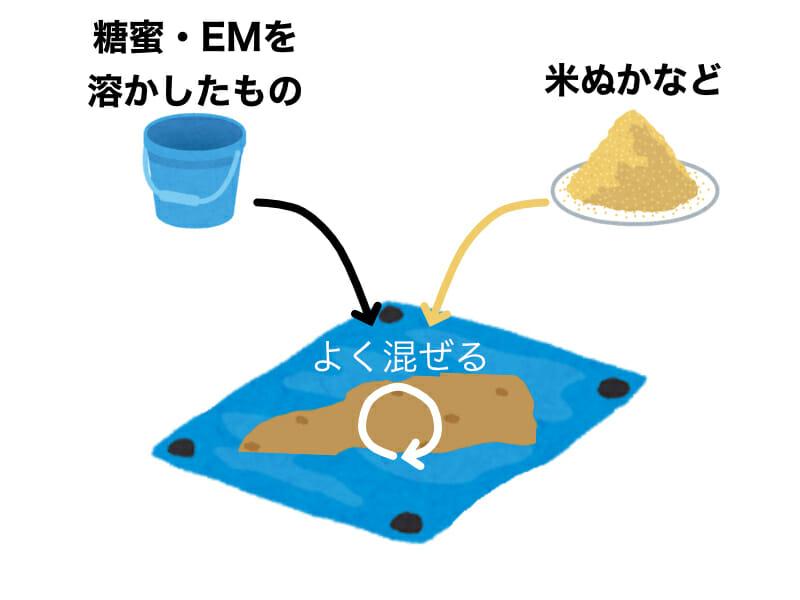 EMボカシの作り方を示したイラストです。手順3:糖蜜・EMを溶かしたものと米ぬかなどの原料をブルーシートの上などで混ぜ合わせます。