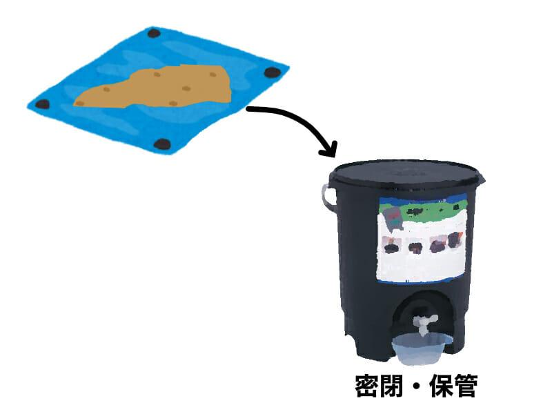 EMボカシの作り方を示したイラストです。手順4:糖蜜・EM・原料を混ぜ合わせたものを密閉容器に入れて保管します。