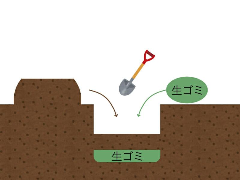 庭で穴を掘って生ゴミコンポスト(生ゴミ堆肥)を作る方法を示したイラストです。穴を掘って生ゴミを投入し、土を戻します。