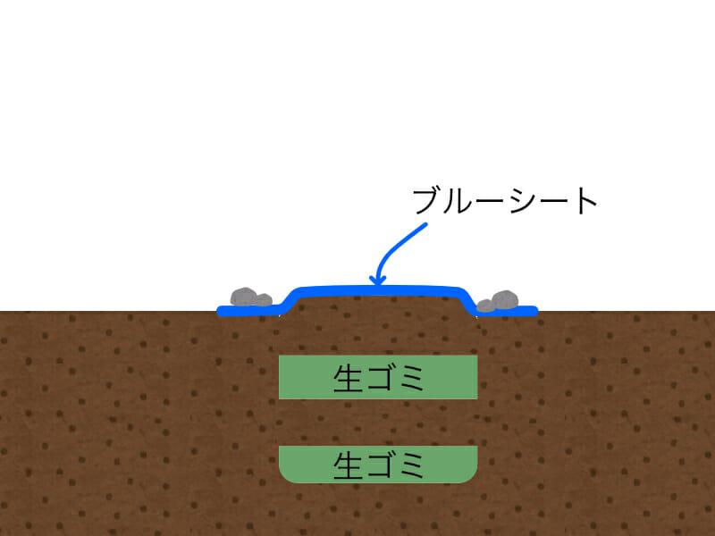 庭で穴を掘って生ゴミコンポスト(生ゴミ堆肥)を作る方法を示したイラストです。穴にはブルーシートをかけます。
