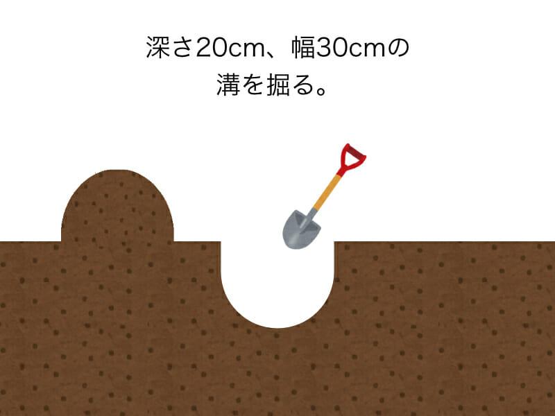 生ゴミをそのまま肥料として使用するときにする作業のイラストです。手順1:深さ20cm、幅30cmの溝を掘ります。