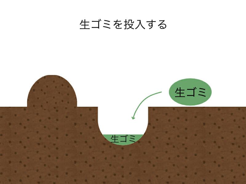 生ゴミをそのまま肥料として使用するときにする作業のイラストです。手順2:掘った溝に生ゴミを投入します。