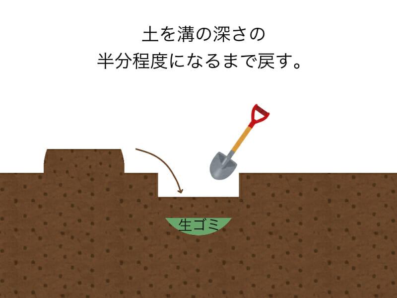 生ゴミをそのまま肥料として使用するときにする作業のイラストです。手順3:土を溝の深さの半分程度になるまで戻します。