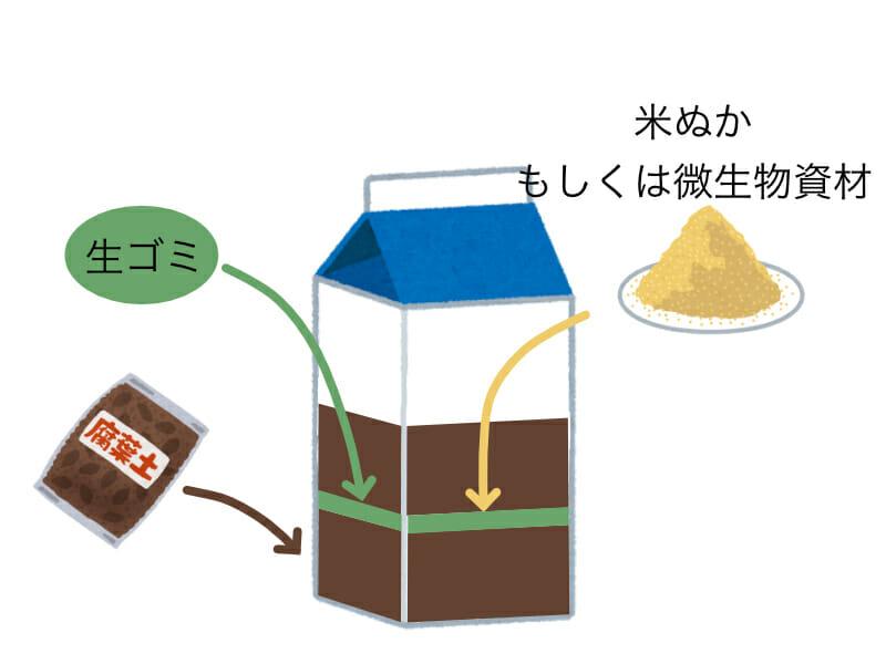 牛乳パックに生ゴミと米ぬかを投入し、堆肥化(生ゴミコンポスト)を作る様子を表したイラストです。
