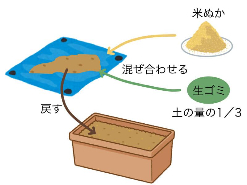 プランターで生ゴミコンポストを作る様子です。プランターの土と米ぬか、生ゴミを混ぜ合わせて戻し発酵させます。