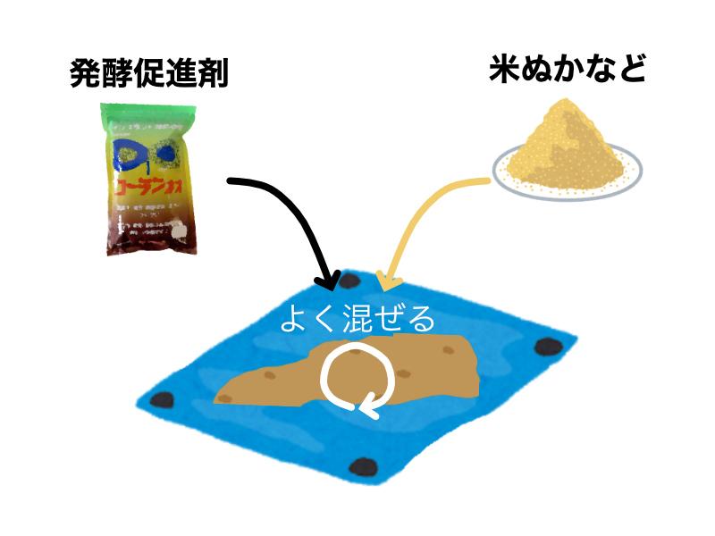 米ぬかぼかし肥料を作る手順を示したイラストです。手順1:米ぬかや貝化石、魚かすなど原材料と発酵促進剤をブルーシートの上でよくかき混ぜます。