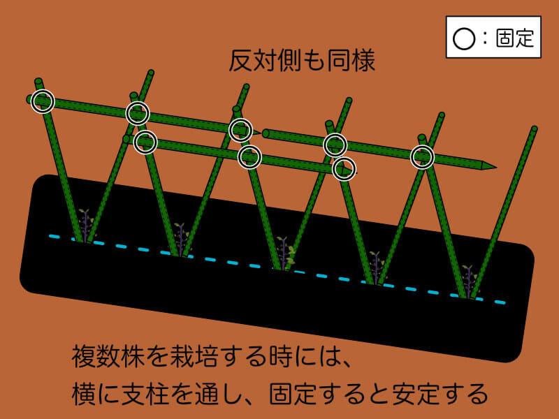 V字型支柱に対して横に支柱を通すことで安定させる方法を示したイラストです。